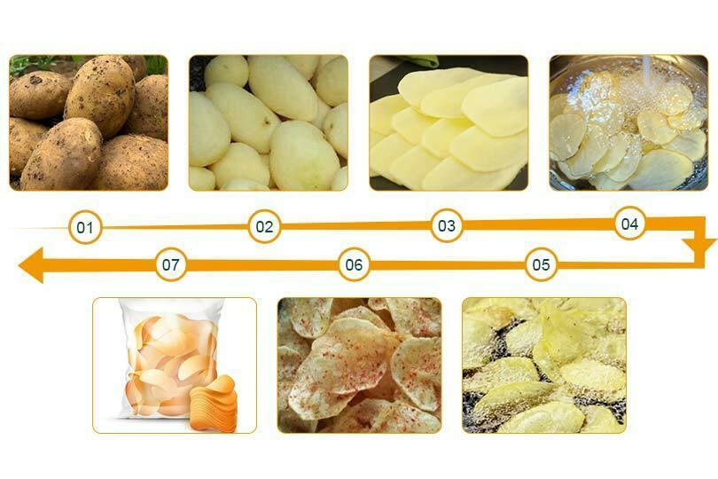 fried potato wafer chips making process